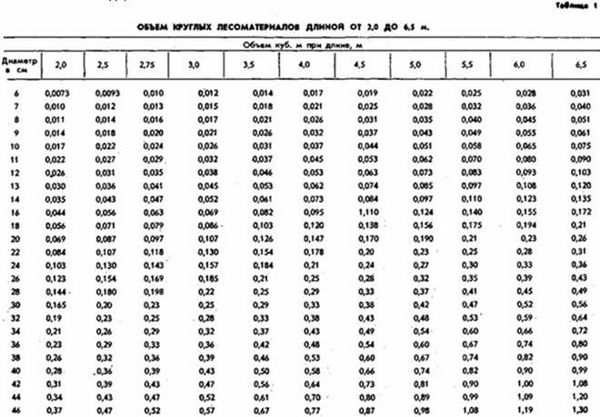 таблица объема круглых материалов